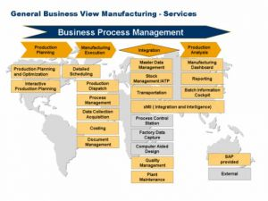 SCHNEIDER GROUP ERP Systems SAP Production Planning