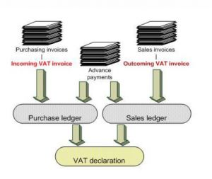 SCHNEIDER GROUP Tax VAT Declaration